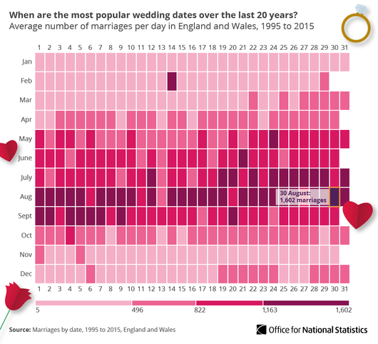 heatmap of wedding day popularity